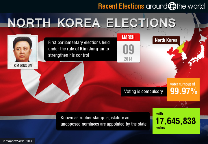 north korea elections